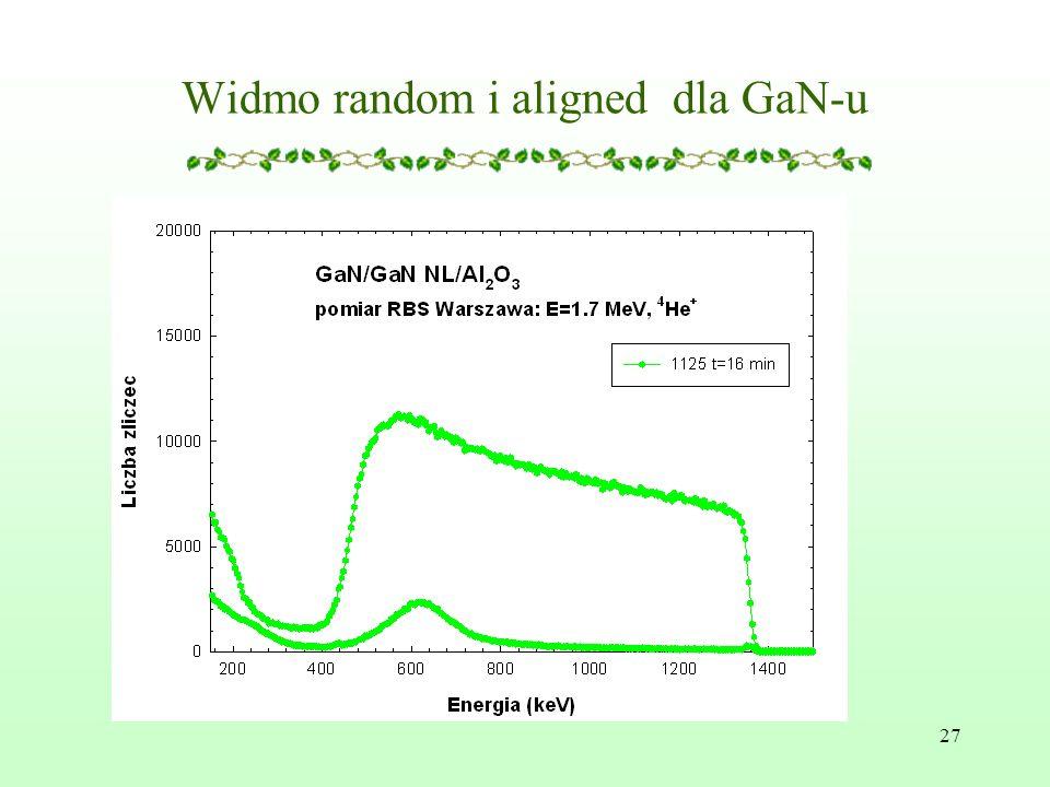 27 Widmo random i aligned dla GaN-u