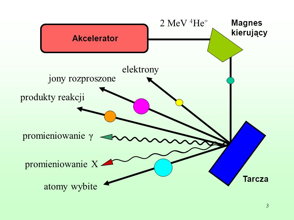 3 Magnes kierujący Akcelerator Tarcza 2 MeV 4 He + elektrony jony rozproszone produkty reakcji promieniowanie γ promieniowanie X atomy wybite