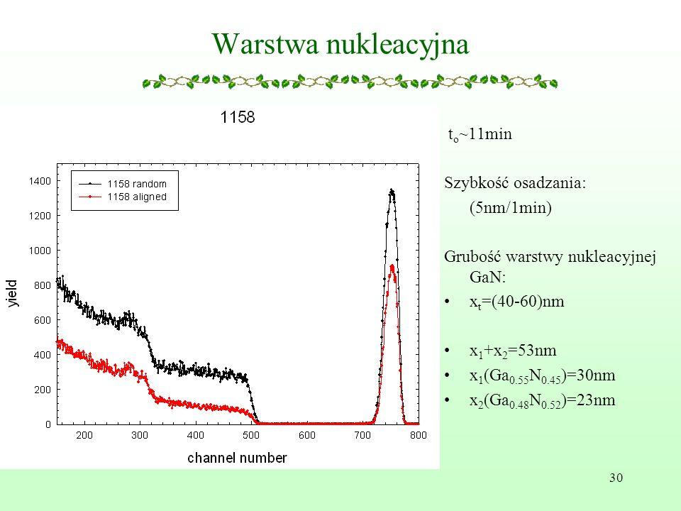 30 Warstwa nukleacyjna t o ~11min Szybkość osadzania: (5nm/1min) Grubość warstwy nukleacyjnej GaN: x t =(40-60)nm x 1 +x 2 =53nm x 1 (Ga 0.55 N 0.45 )=30nm x 2 (Ga 0.48 N 0.52 )=23nm