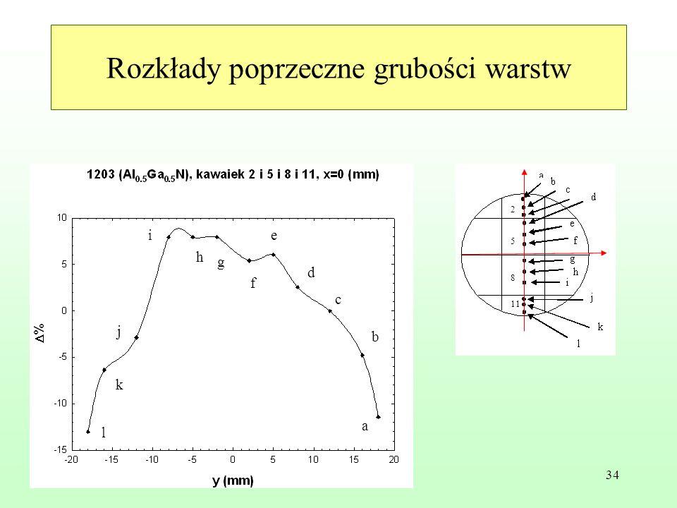 34 Rozkłady poprzeczne grubości warstw a b c d e f g h i j k l 2 5 8 11