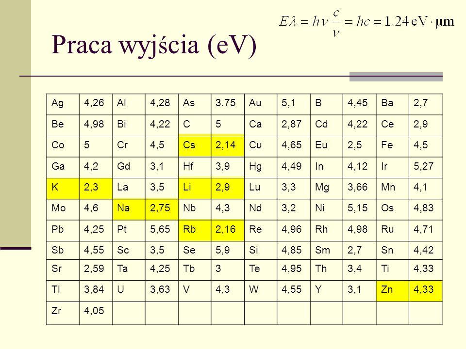 Praca wyj ś cia (eV) Ag4,26Al4,28As3.75Au5,1B4,45Ba2,7 Be4,98Bi4,22C5Ca2,87Cd4,22Ce2,9 Co5Cr4,5Cs2,14Cu4,65Eu2,5Fe4,5 Ga4,2Gd3,1Hf3,9Hg4,49In4,12Ir5,2