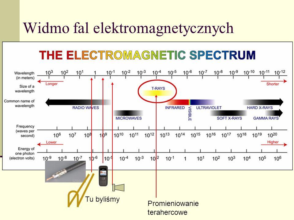 Widmo fal elektromagnetycznych Promieniowanie terahercowe Tu byliśmy