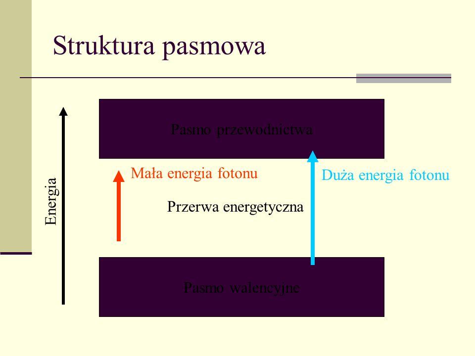 Struktura pasmowa Pasmo przewodnictwa Pasmo walencyjne Energia Przerwa energetyczna Mała energia fotonu Duża energia fotonu
