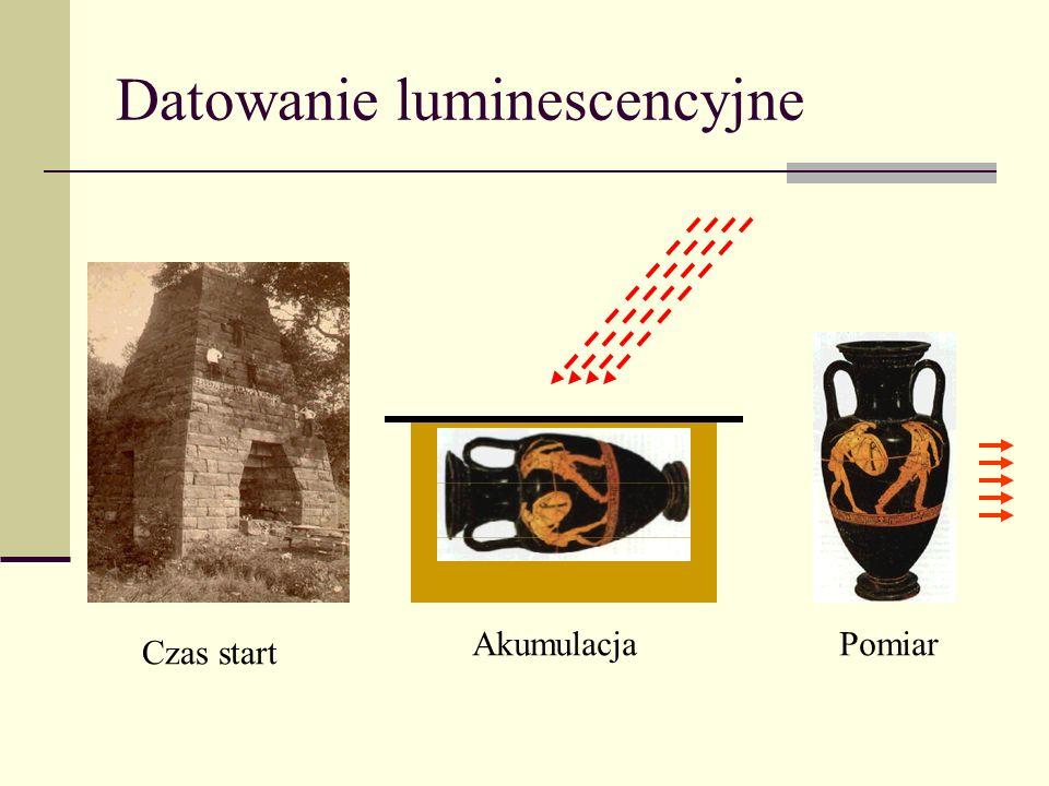 Datowanie luminescencyjne Czas start AkumulacjaPomiar