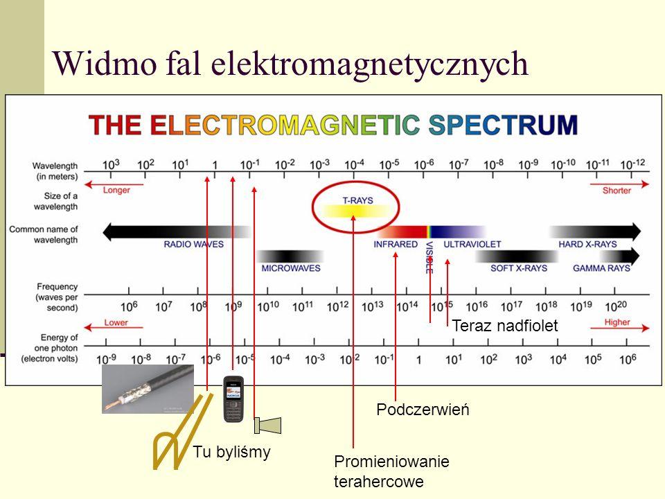 Widmo fal elektromagnetycznych Promieniowanie terahercowe Tu byliśmy Podczerwień Teraz nadfiolet