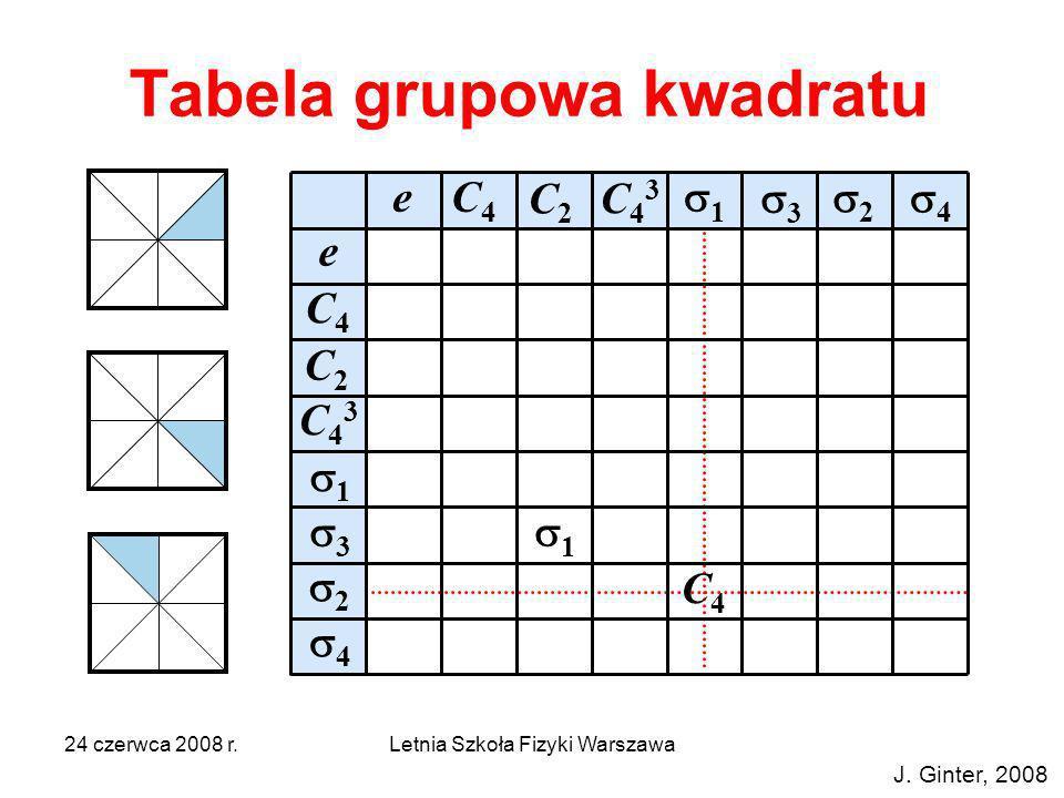 24 czerwca 2008 r.Letnia Szkoła Fizyki Warszawa Tabela grupowa kwadratu e e C4C4 C43C43 C2C2 2 4 3 1 C4C4 C2C2 C43C43 1 3 2 4 1 C4C4 J. Ginter, 2008
