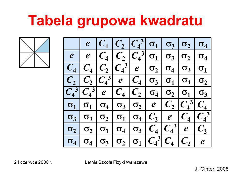 24 czerwca 2008 r.Letnia Szkoła Fizyki Warszawa Tabela grupowa kwadratu e e C4C4 C43C43 C2C2 2 4 3 1 e C4C4 C4C4 C4C4 C2C2 C2C2 C2C2 C43C43 C43C43 C43
