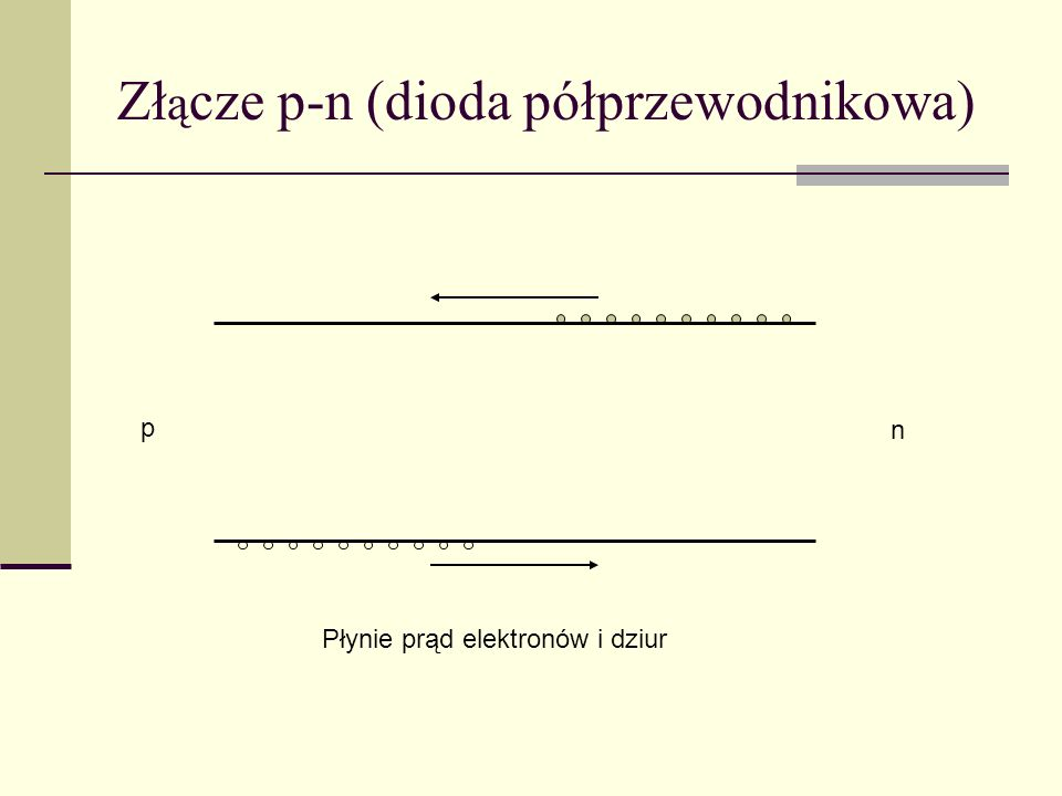 Zł ą cze p-n (dioda półprzewodnikowa) n p Płynie prąd elektronów i dziur
