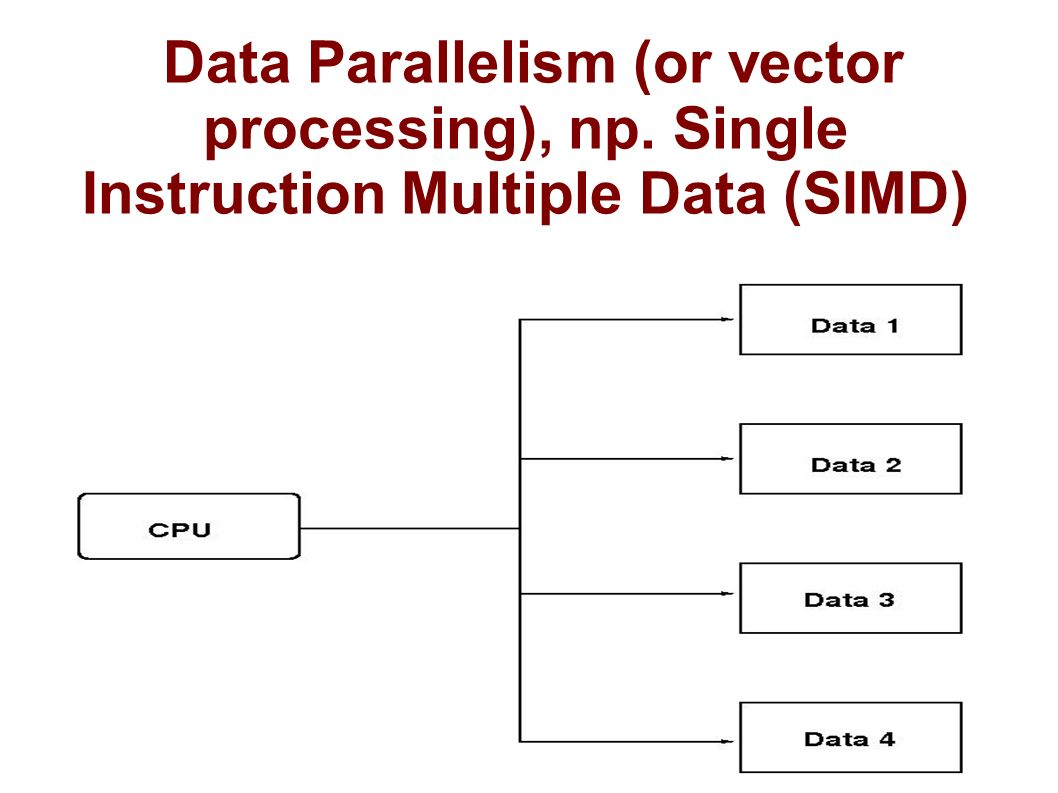 Data Parallelism (or vector processing), np. Single Instruction Multiple Data (SIMD)
