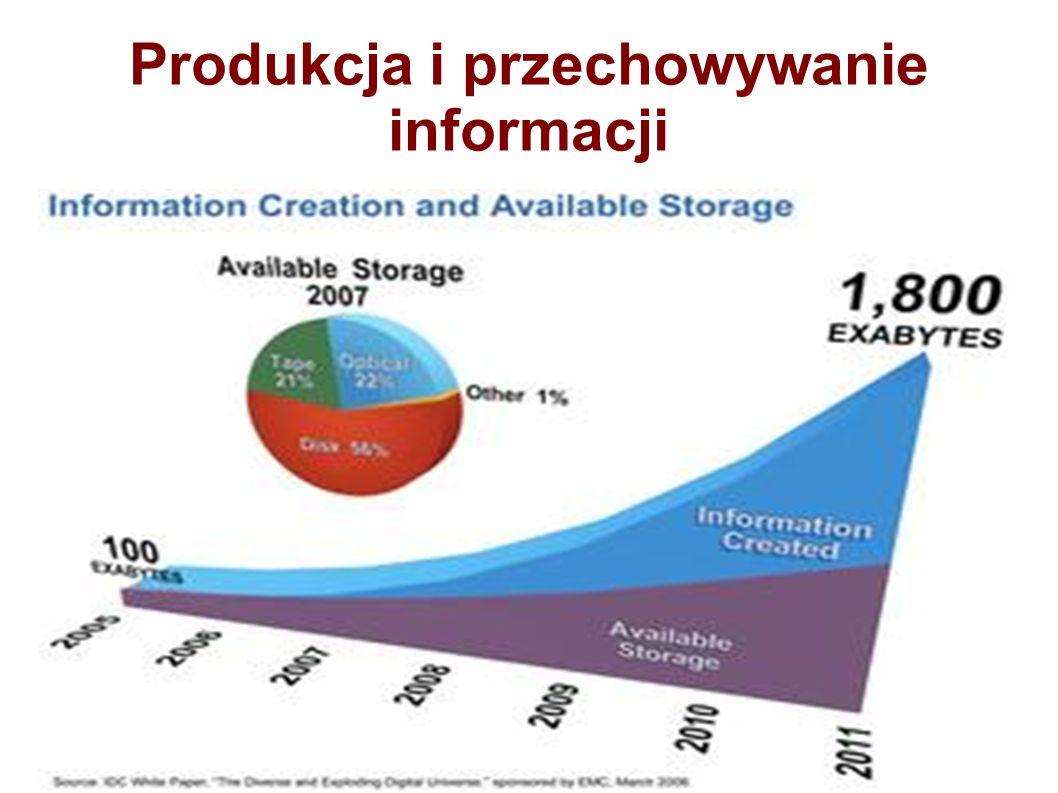 Produkcja i przechowywanie informacji