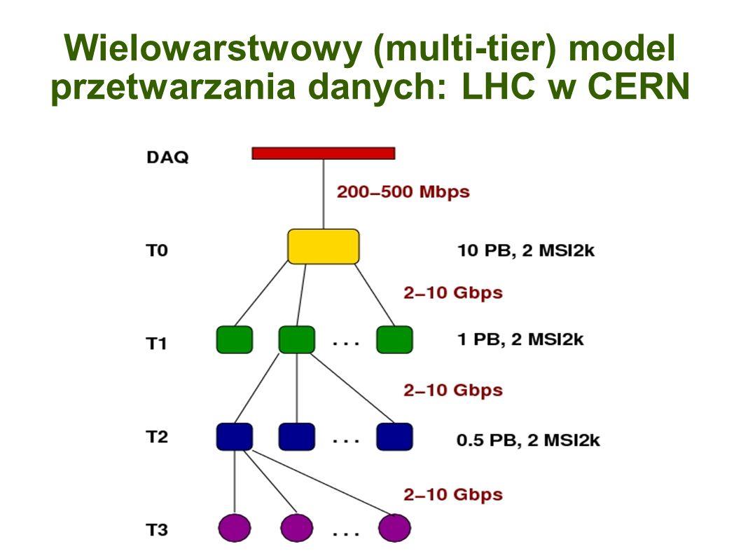 Wielowarstwowy (multi-tier) model przetwarzania danych: LHC w CERN