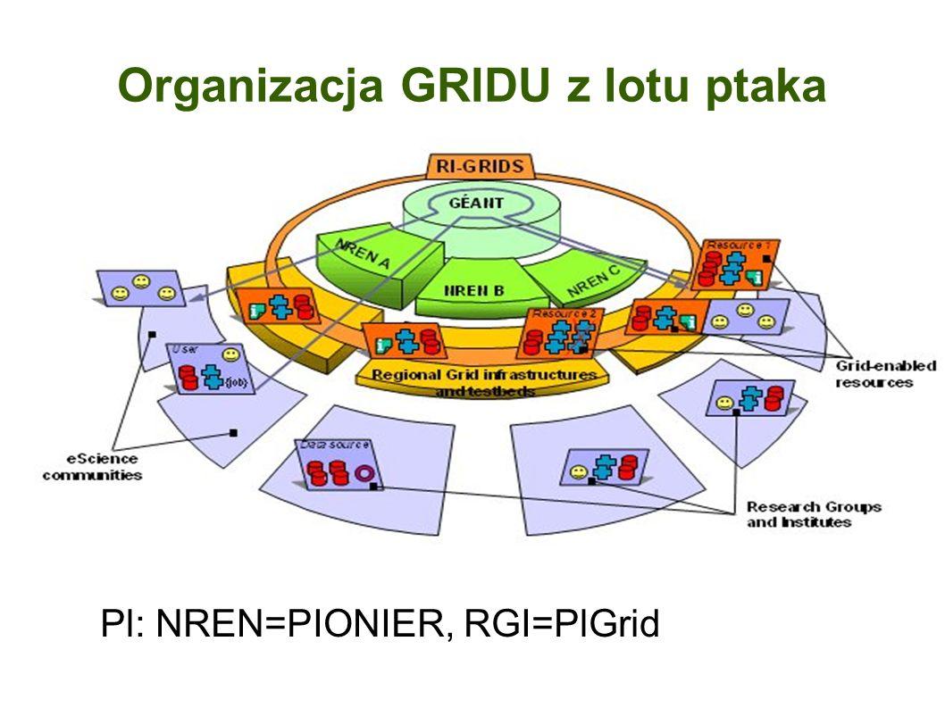 Organizacja GRIDU z lotu ptaka Pl: NREN=PIONIER, RGI=PlGrid