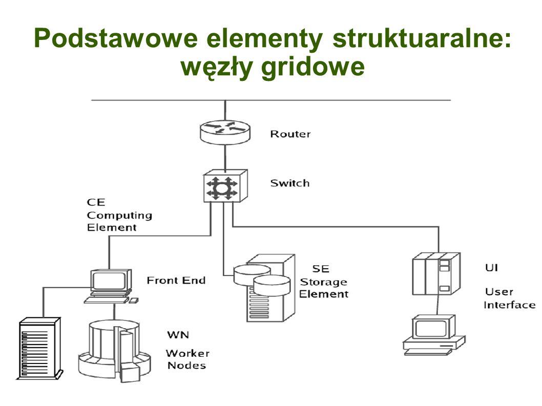 Podstawowe elementy struktuaralne: węzły gridowe