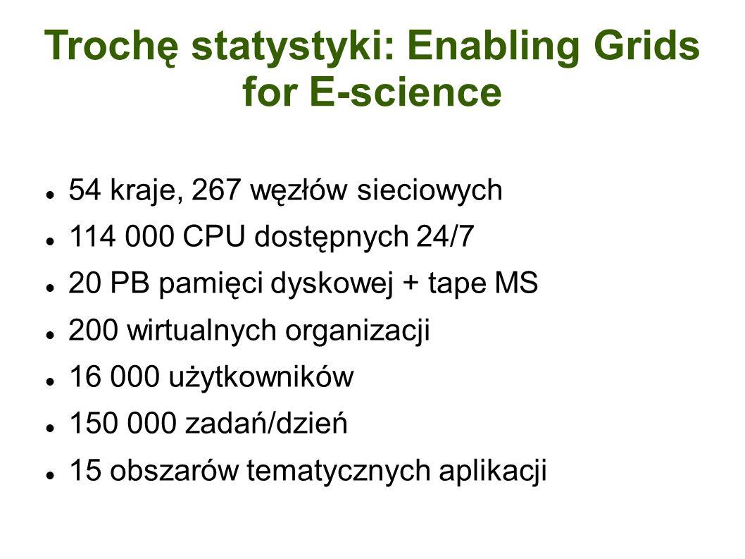 Trochę statystyki: Enabling Grids for E-science 54 kraje, 267 węzłów sieciowych 114 000 CPU dostępnych 24/7 20 PB pamięci dyskowej + tape MS 200 wirtualnych organizacji 16 000 użytkowników 150 000 zadań/dzień 15 obszarów tematycznych aplikacji
