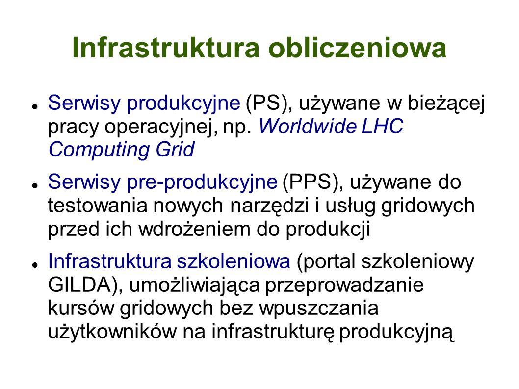 Infrastruktura obliczeniowa Serwisy produkcyjne (PS), używane w bieżącej pracy operacyjnej, np.