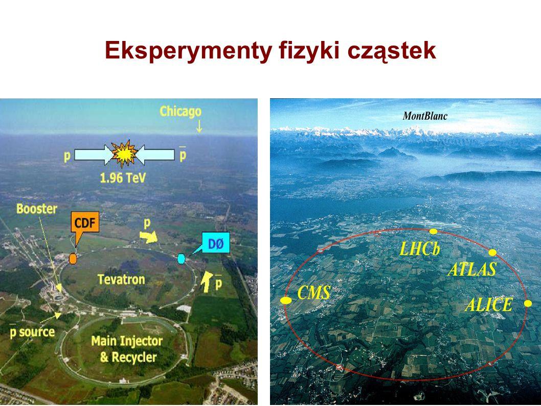 Eksperymenty fizyki cząstek