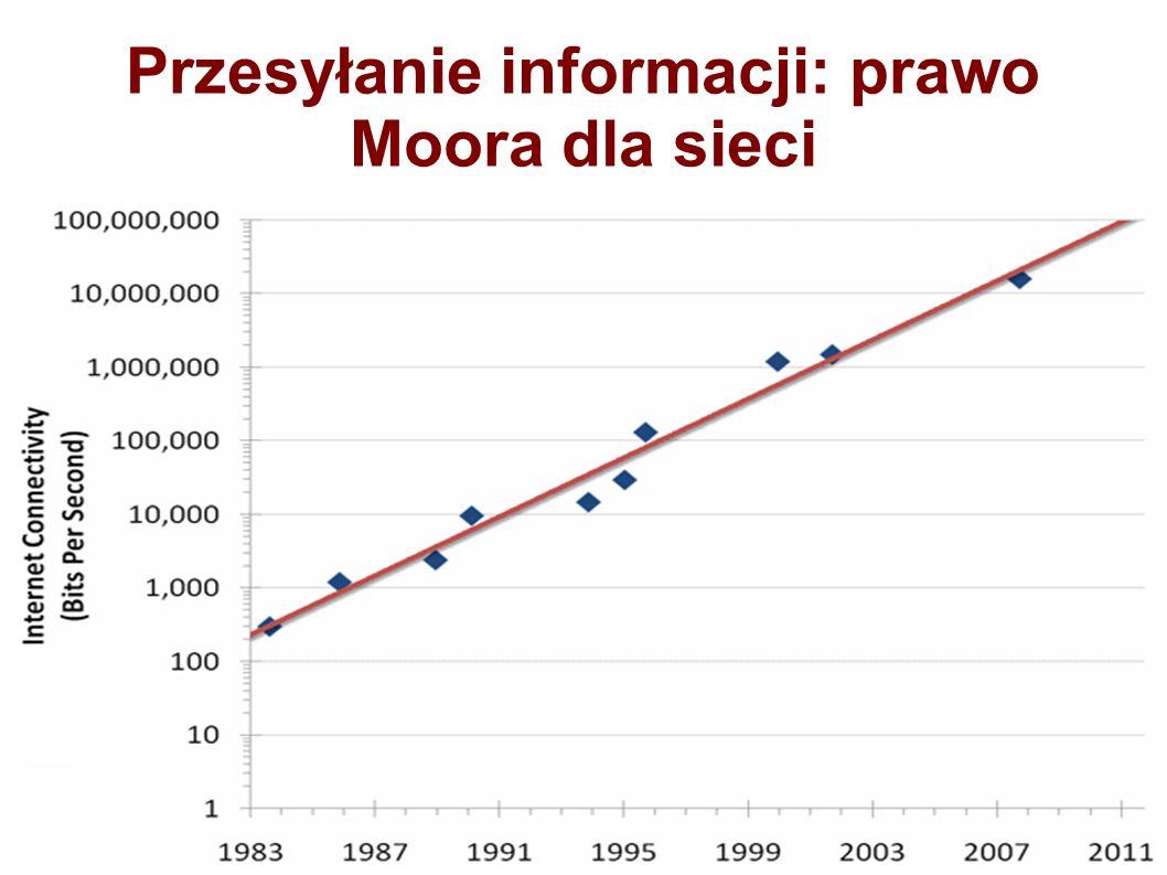 Przesyłanie informacji: prawo Moora dla sieci