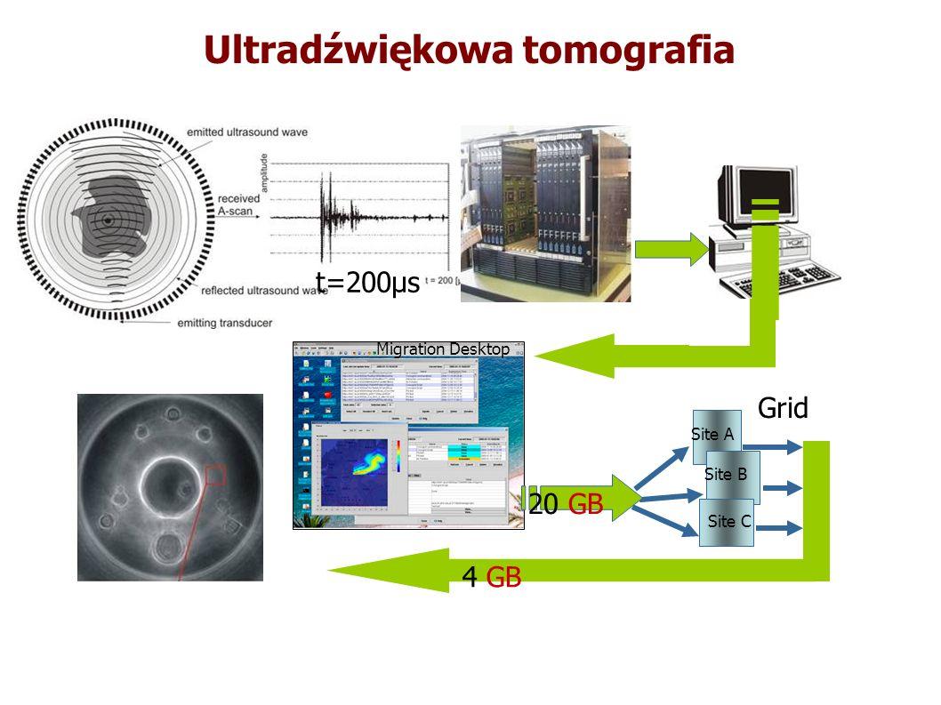 t=200μs Migration Desktop Grid Site A Site B Site C 20 GB 4 GB Ultradźwiękowa tomografia