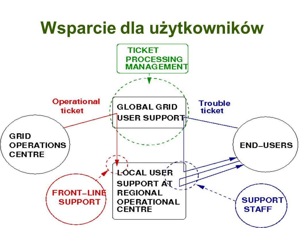 Wsparcie dla użytkowników