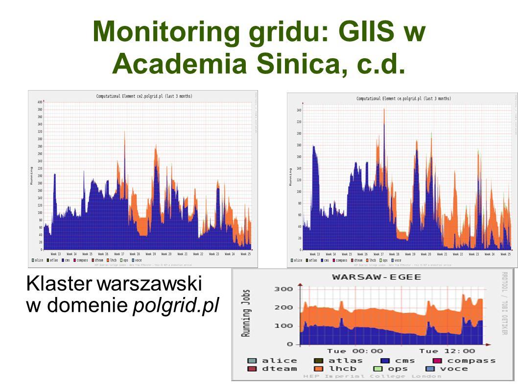 Monitoring gridu: GIIS w Academia Sinica, c.d. Klaster warszawski w domenie polgrid.pl