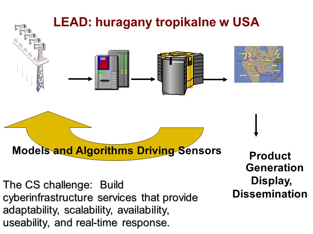 LEAD: huragany tropikalne w USA Product Generation Display, Dissemination Models and Algorithms Driving Sensors The CS challenge: Build cyberinfrastru