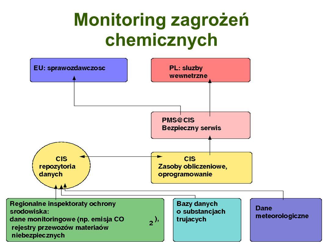 Monitoring zagrożeń chemicznych