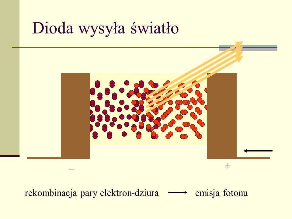 Dioda wysyła światło – + rekombinacja pary elektron-dziuraemisja fotonu