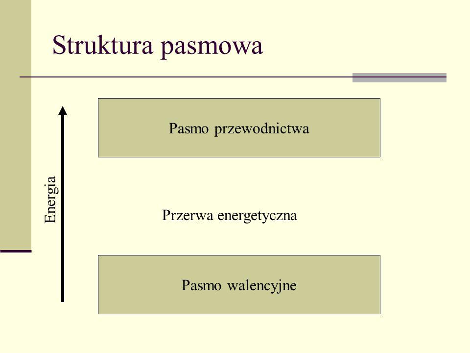Struktura pasmowa Pasmo przewodnictwa Pasmo walencyjne Energia Przerwa energetyczna