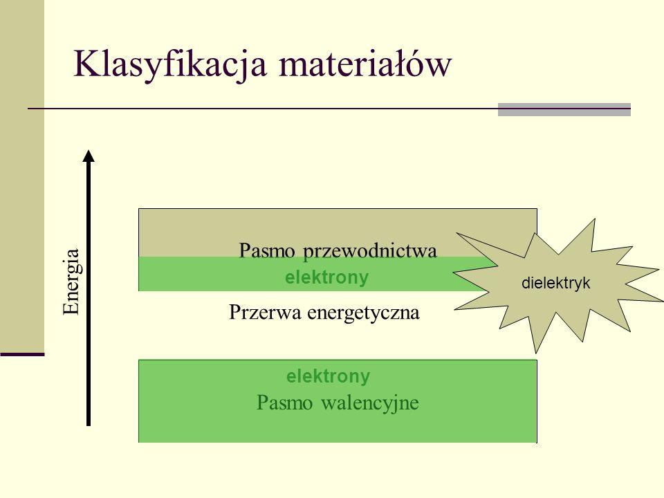 Pasmo walencyjne Pasmo przewodnictwa Klasyfikacja materiałów Energia Przerwa energetyczna elektrony metal półprzewodnikdielektryk