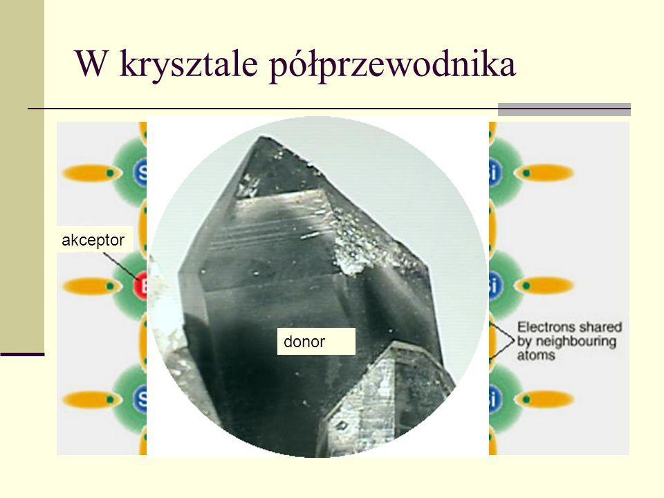 Pasmo walencyjne Pasmo przewodnictwa Klasyfikacja półprzewodników Energia Przerwa energetyczna elektrony typu n samoistnytypu p dziury