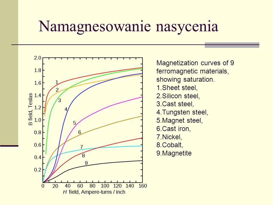 Namagnesowanie nasycenia Magnetization curves of 9 ferromagnetic materials, showing saturation.
