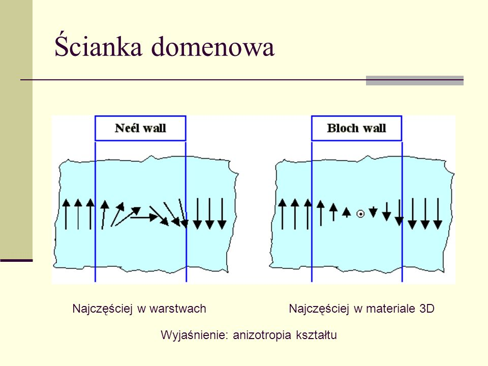 Ścianka domenowa Najczęściej w warstwachNajczęściej w materiale 3D Wyjaśnienie: anizotropia kształtu