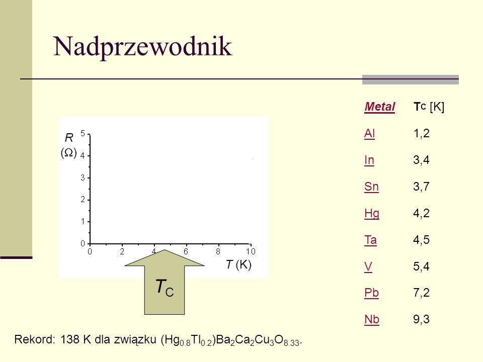 Nadprzewodnik T (K) R ( ) TCTC MetalT C [K] Al1,2 In3,4 Sn3,7 Hg4,2 Ta4,5 V5,4 Pb7,2 Nb9,3 Rekord: 138 K dla związku (Hg 0.8 Tl 0.2 )Ba 2 Ca 2 Cu 3 O 8.33.