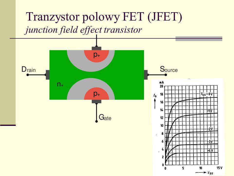 Tranzystor polowy FET (unipolarny) G SD V V p n 1.