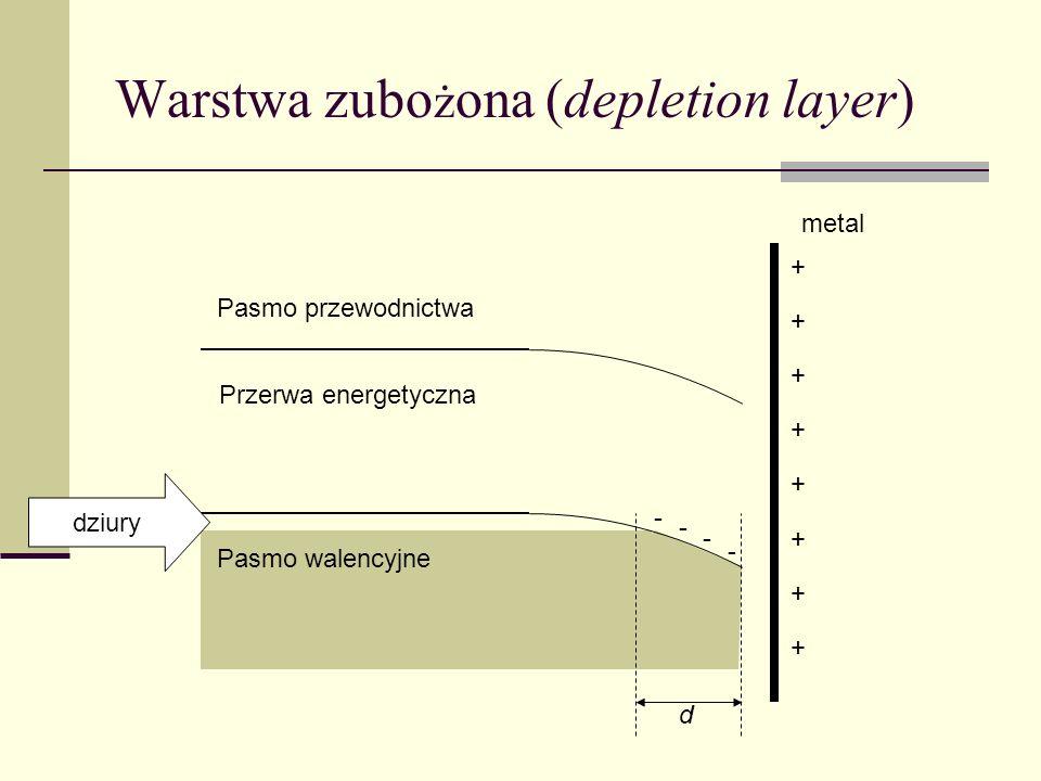 Warstwa inwersyjna (inversion layer) Pasmo przewodnictwa Pasmo walencyjne metal dziury + + + + + + + + Przerwa energetyczna elektrony