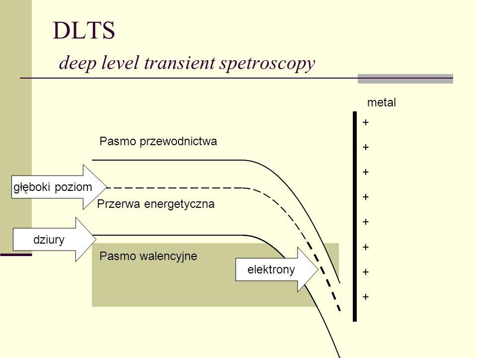 DLTS deep level transient spetroscopy Pasmo przewodnictwa Pasmo walencyjne metal dziury + + + + + + + + Przerwa energetyczna głęboki poziom elektrony