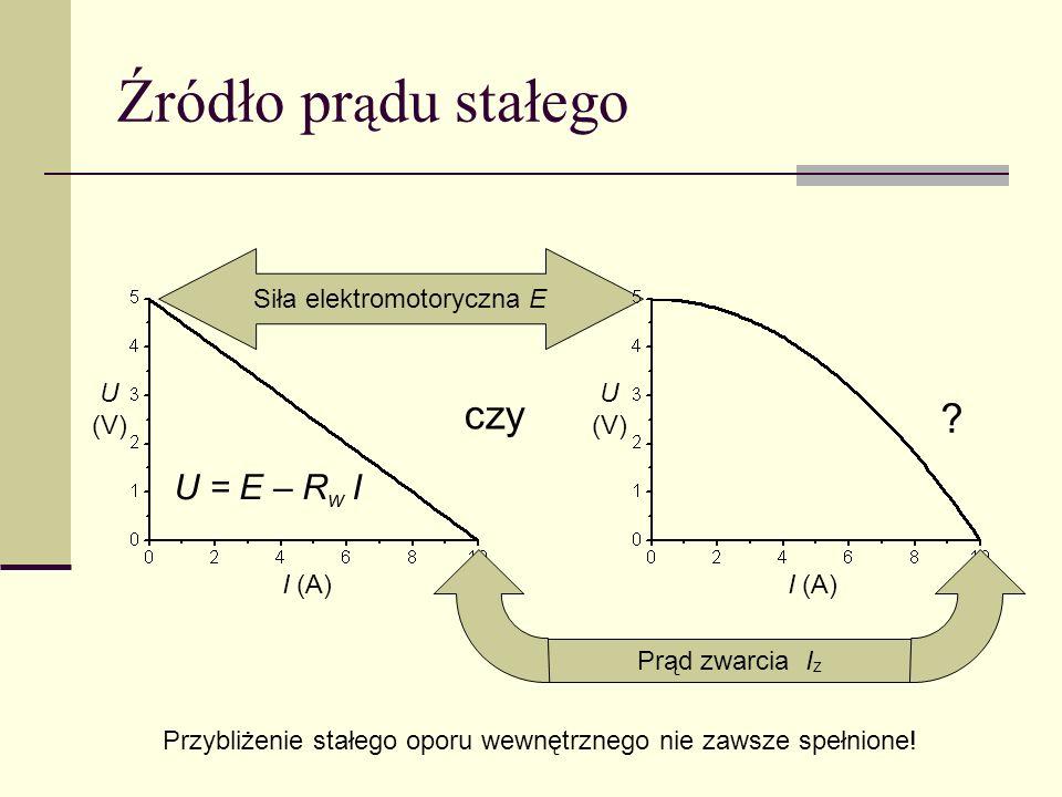 Źródło pr ą du stałego I (A) U (V) Siła elektromotoryczna E czy ? U (V) I (A) U = E – R w I Przybliżenie stałego oporu wewnętrznego nie zawsze spełnio