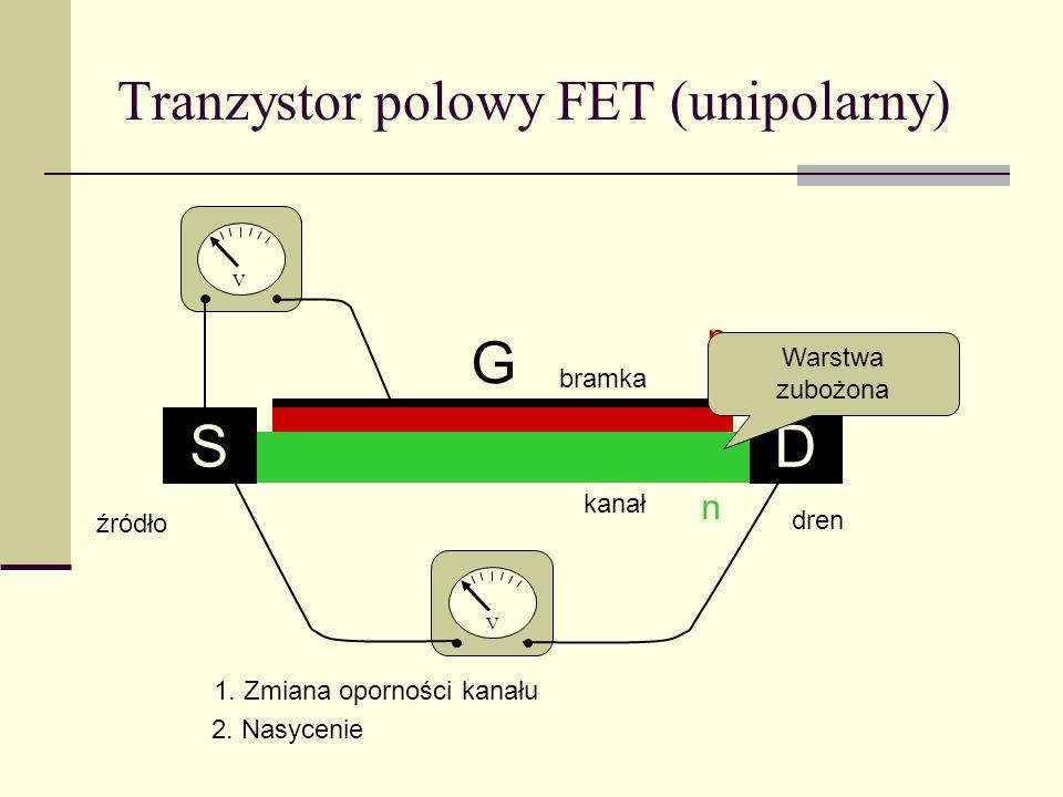 Tranzystor polowy FET (unipolarny) G SD V V p n 1. Zmiana oporności kanału 2. Nasycenie Warstwa zubożona źródło dren bramka kanał