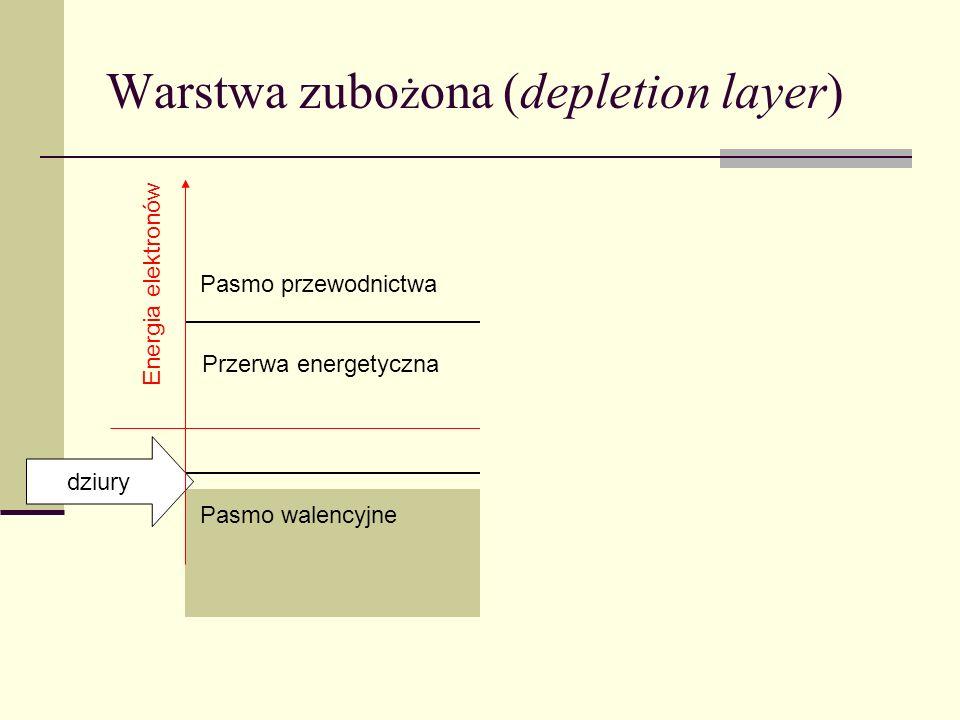 Warstwa inwersyjna (inversion layer) Pasmo przewodnictwa Pasmo walencyjne metal dziury + + + + + + + + Przerwa energetyczna elektrony + + + + + + + + Energia elektronów położenie