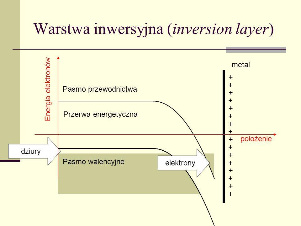 Warstwa inwersyjna (inversion layer) Pasmo przewodnictwa Pasmo walencyjne metal dziury + + + + + + + + Przerwa energetyczna elektrony + + + + + + + +