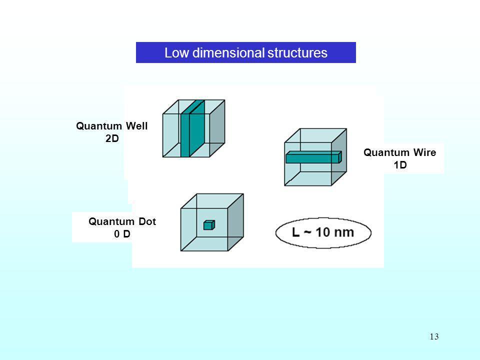 13 Low dimensional structures Quantum Wire 1D Quantum Dot 0 D Quantum Well 2D