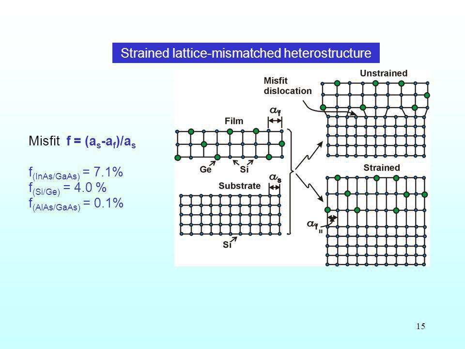 15 Strained lattice-mismatched heterostructure Misfit f = (a s -a f )/a s f (InAs/GaAs) = 7.1% f (Si/Ge) = 4.0 % f (AlAs/GaAs) = 0.1%