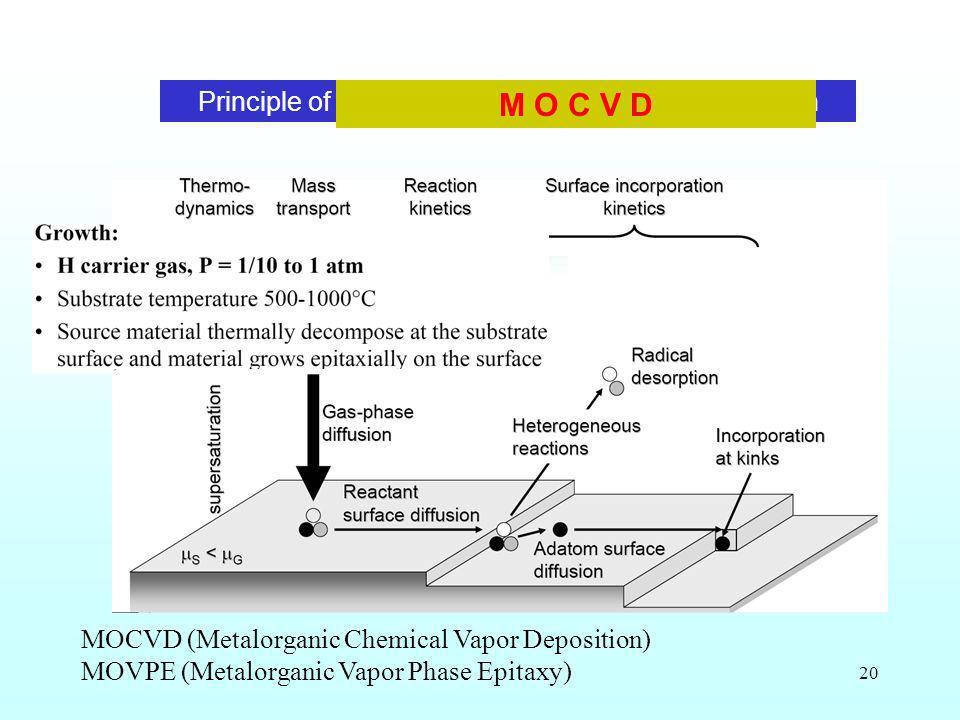 20 Principle of MetalOxide Chemical Vapour Deposition M O C V D MOCVD (Metalorganic Chemical Vapor Deposition) MOVPE (Metalorganic Vapor Phase Epitaxy