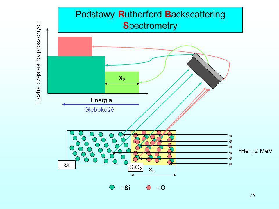 25 x0x0 - O- Si 4 He +, 2 MeV x0x0 Si SiO 2 Energia Głębokość Liczba cząstek rozproszonych x0x0 Podstawy Rutherford Backscattering Spectrometry