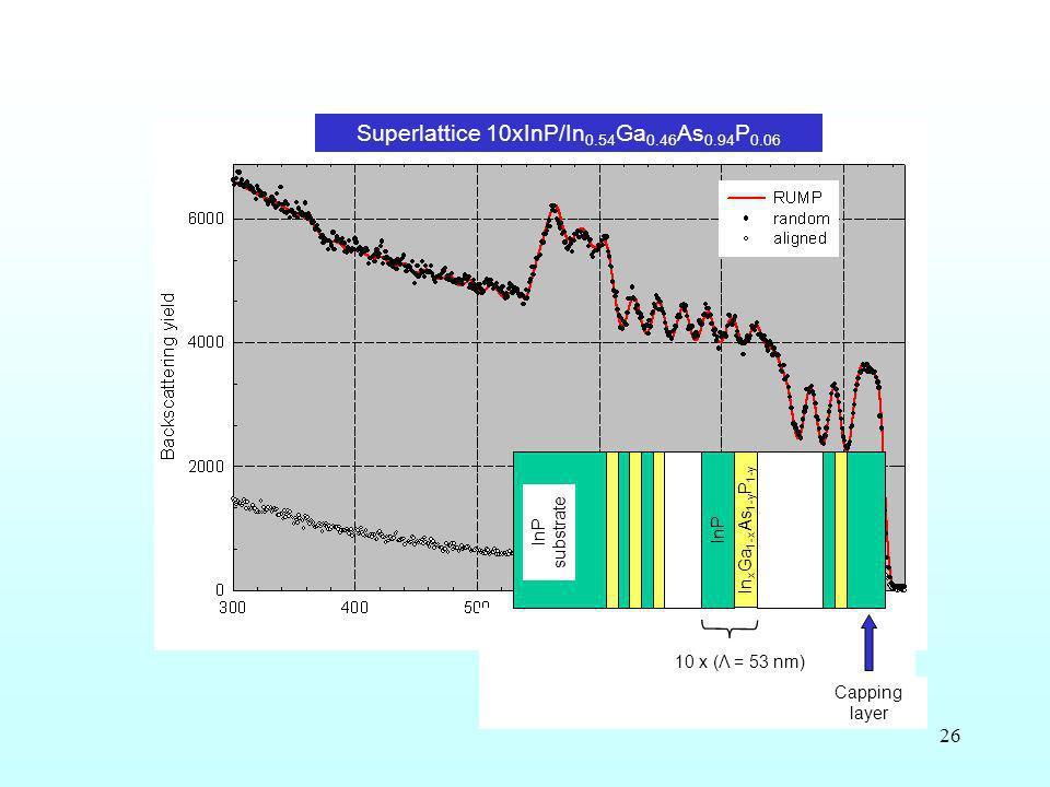 26 In x Ga 1-x As 1-y P 1-y InP 10 x (Λ = 53 nm) Capping layer InP substrate Superlattice 10xInP/In 0.54 Ga 0.46 As 0.94 P 0.06