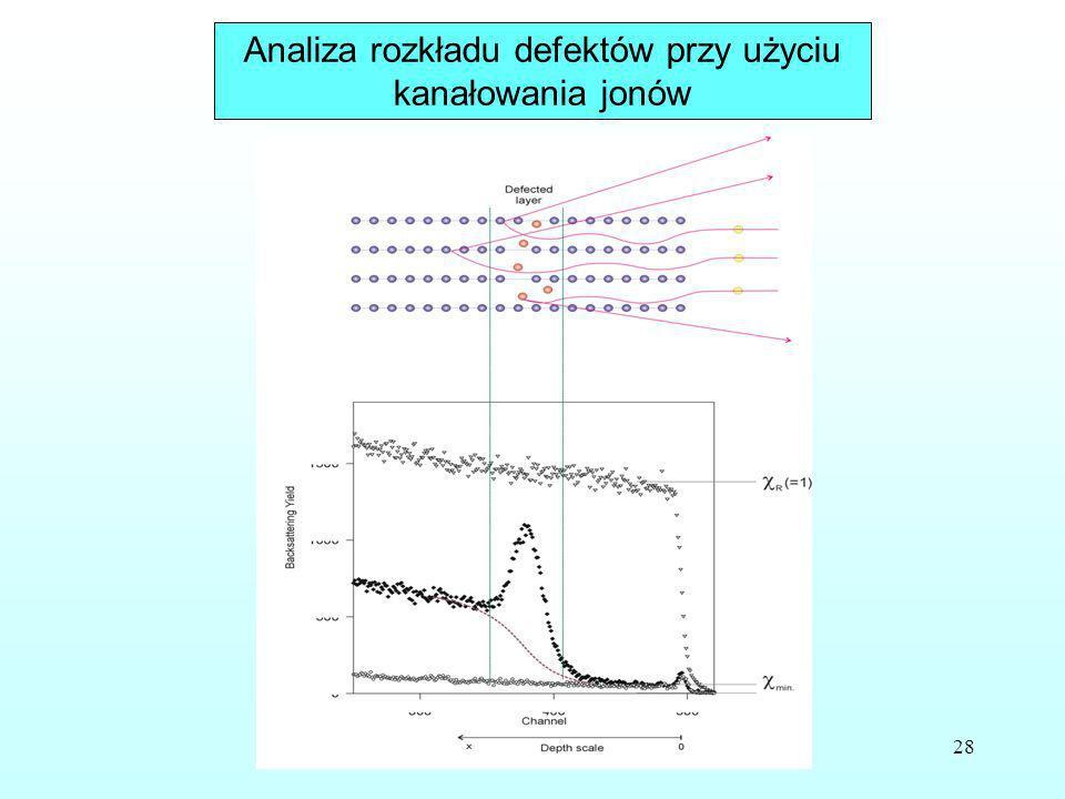 28 Analiza rozkładu defektów przy użyciu kanałowania jonów
