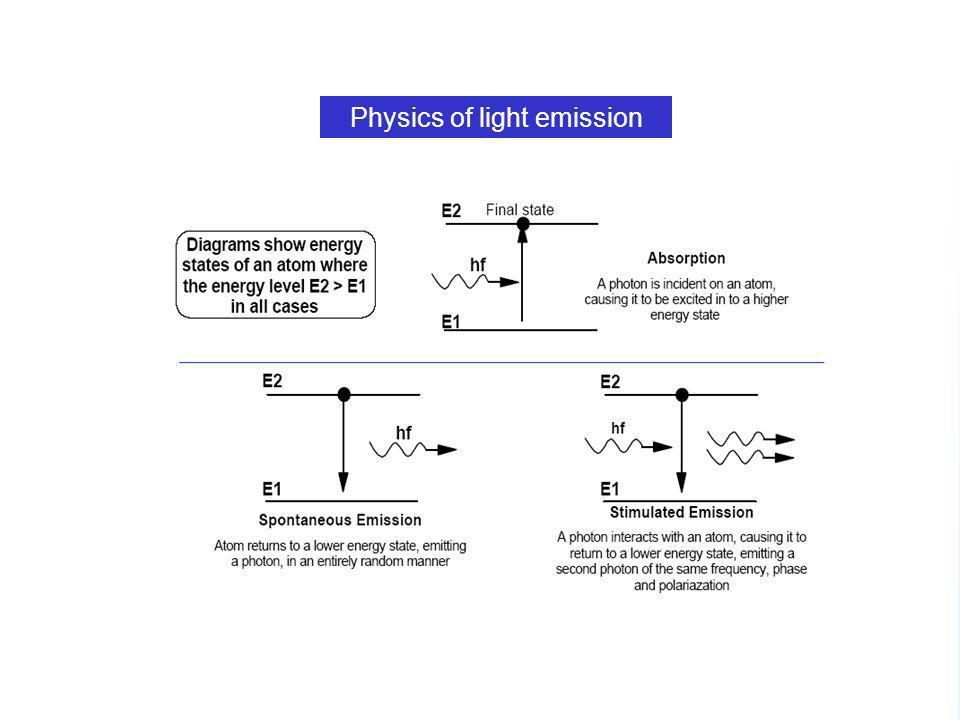 6 Physics of light emission