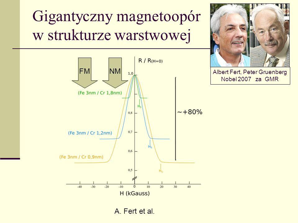 Gigantyczny magnetoopór w strukturze warstwowej A. Fert et al. Albert Fert, Peter Gruenberg Nobel 2007 za GMR FMNM