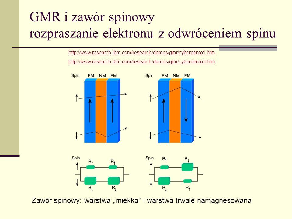 Exchange bias Ferromagnetyk Antyferromagnetyk IdealizacjaBliżej rzeczywistości Zawór spinowy: warstwa miękka i warstwa trwale namagnesowana Sposób na trwałość namagnesowania: sprzężenie ferromagnetyk – antyferromagnetyk (exchange bias)