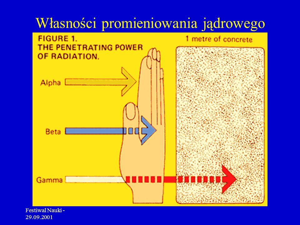 Festiwal Nauki - 29.09.2001 Pierwiastki promieniotwórcze